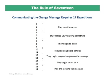 Remember the Rule of 17 - (Click on image for full view)