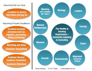 Here's a graphic - these four assumptions are on the left; the other signs of organizational health are on the right