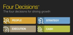 Four Decisions for Growth-resized-600.jpg