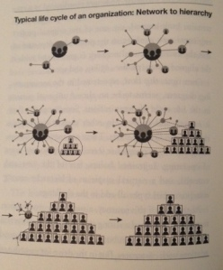 Cirporate Lifecycles -  image from the book