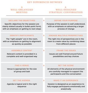A well-designed strategic conversation is different than a well-organized meeting (from the book - click on image for full view)