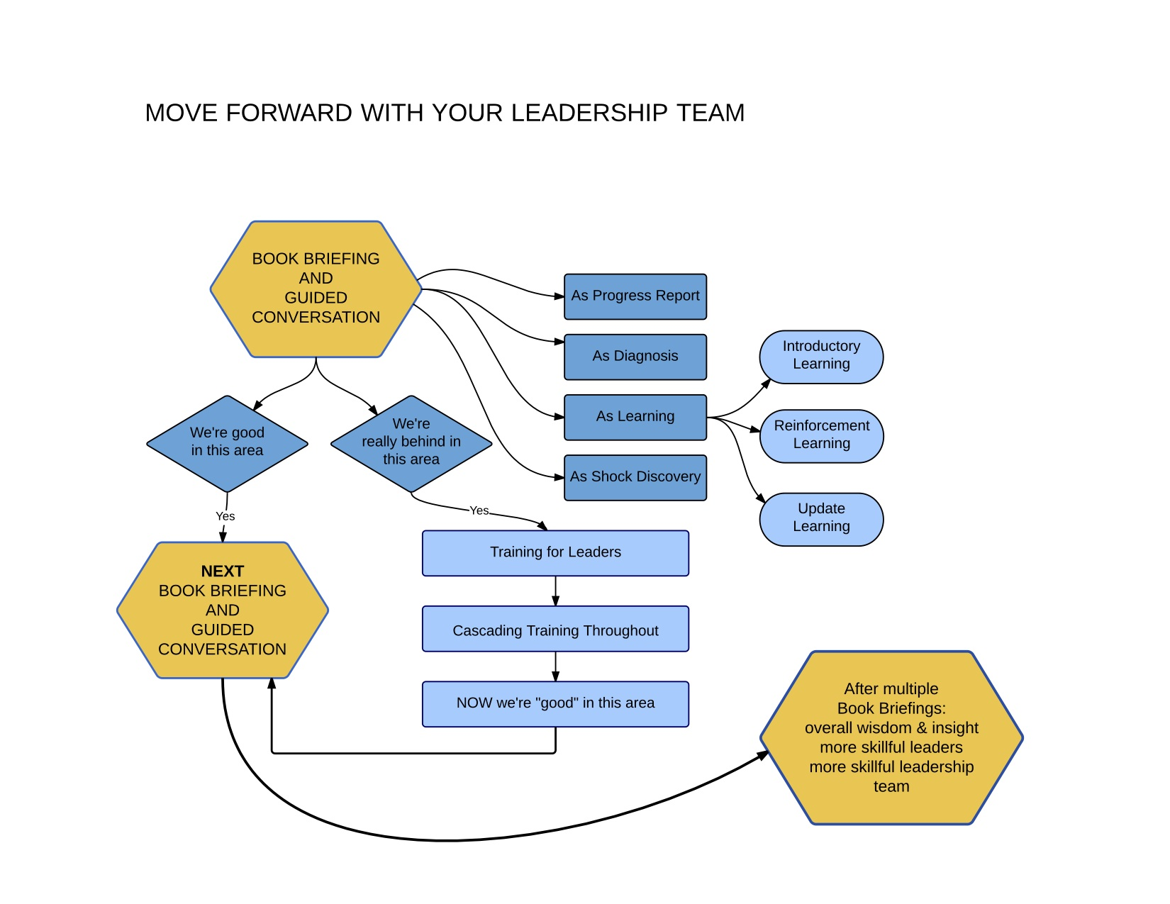 leadership brief Platoon readiness briefs  if i have a master's degree on a platoon or troop leadership team's organization, they'd better have a phd this briefing is a leader's book on steroids.